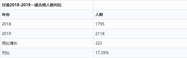 2019一建报名江西图片